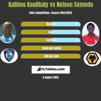 Kalidou Koulibaly vs Nelson Semedo h2h player stats