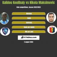 Kalidou Koulibaly vs Nikola Maksimovic h2h player stats