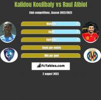 Kalidou Koulibaly vs Raul Albiol h2h player stats