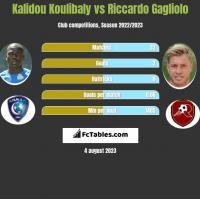 Kalidou Koulibaly vs Riccardo Gagliolo h2h player stats