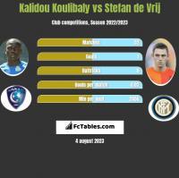 Kalidou Koulibaly vs Stefan de Vrij h2h player stats