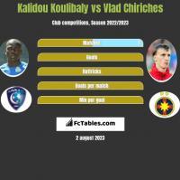 Kalidou Koulibaly vs Vlad Chiriches h2h player stats