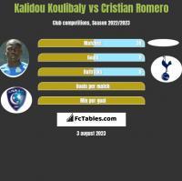 Kalidou Koulibaly vs Cristian Romero h2h player stats