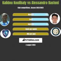 Kalidou Koulibaly vs Alessandro Bastoni h2h player stats