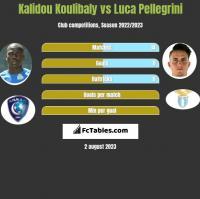 Kalidou Koulibaly vs Luca Pellegrini h2h player stats