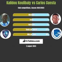 Kalidou Koulibaly vs Carlos Cuesta h2h player stats