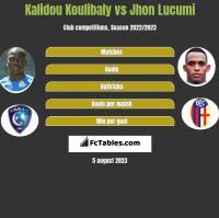 Kalidou Koulibaly vs Jhon Lucumi h2h player stats
