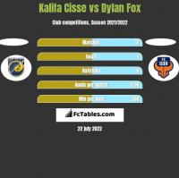 Kalifa Cisse vs Dylan Fox h2h player stats