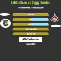 Kalifa Cisse vs Ziggy Gordon h2h player stats