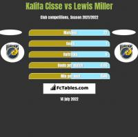 Kalifa Cisse vs Lewis Miller h2h player stats
