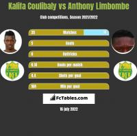 Kalifa Coulibaly vs Anthony Limbombe h2h player stats