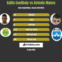 Kalifa Coulibaly vs Antonio Mance h2h player stats