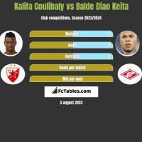 Kalifa Coulibaly vs Balde Diao Keita h2h player stats