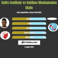 Kalifa Coulibaly vs Habibou Mouhamadou Diallo h2h player stats
