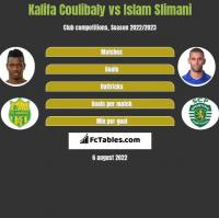 Kalifa Coulibaly vs Islam Slimani h2h player stats