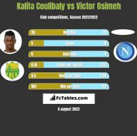 Kalifa Coulibaly vs Victor Osimeh h2h player stats