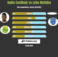 Kalifa Coulibaly vs Lebo Mothiba h2h player stats