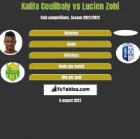 Kalifa Coulibaly vs Lucien Zohi h2h player stats