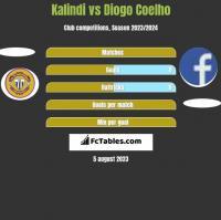 Kalindi vs Diogo Coelho h2h player stats