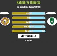 Kalindi vs Gilberto h2h player stats