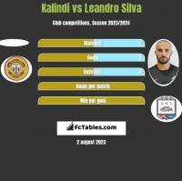 Kalindi vs Leandro Silva h2h player stats