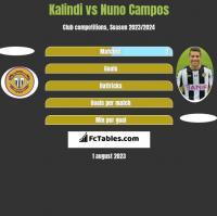 Kalindi vs Nuno Campos h2h player stats