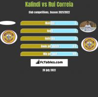 Kalindi vs Rui Correia h2h player stats