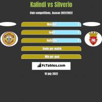 Kalindi vs Silverio h2h player stats