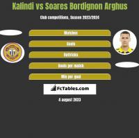 Kalindi vs Soares Bordignon Arghus h2h player stats