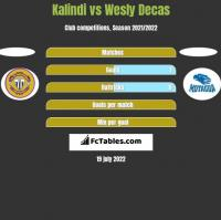 Kalindi vs Wesly Decas h2h player stats