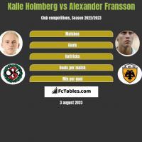 Kalle Holmberg vs Alexander Fransson h2h player stats