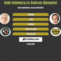 Kalle Holmberg vs Andreas Blomqvist h2h player stats