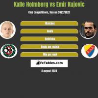 Kalle Holmberg vs Emir Kujovic h2h player stats