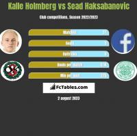 Kalle Holmberg vs Sead Haksabanovic h2h player stats