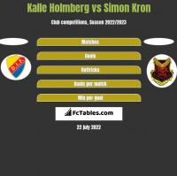 Kalle Holmberg vs Simon Kron h2h player stats