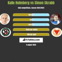 Kalle Holmberg vs Simon Skrabb h2h player stats