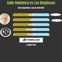 Kalle Holmberg vs Leo Bengtsson h2h player stats
