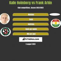 Kalle Holmberg vs Frank Arhin h2h player stats