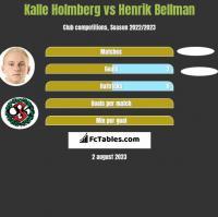 Kalle Holmberg vs Henrik Bellman h2h player stats