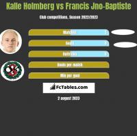 Kalle Holmberg vs Francis Jno-Baptiste h2h player stats