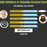 Kalle Holmberg vs Sebastian Karlsson Grach h2h player stats