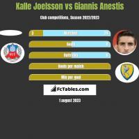 Kalle Joelsson vs Giannis Anestis h2h player stats