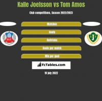 Kalle Joelsson vs Tom Amos h2h player stats