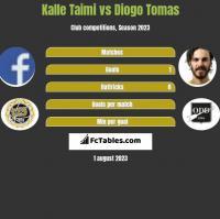Kalle Taimi vs Diogo Tomas h2h player stats