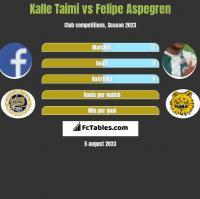 Kalle Taimi vs Felipe Aspegren h2h player stats