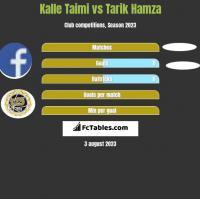 Kalle Taimi vs Tarik Hamza h2h player stats