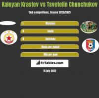 Kaloyan Krastev vs Tsvetelin Chunchukov h2h player stats