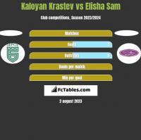 Kaloyan Krastev vs Elisha Sam h2h player stats