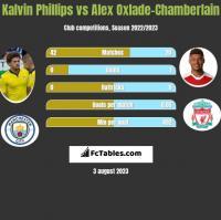 Kalvin Phillips vs Alex Oxlade-Chamberlain h2h player stats