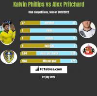 Kalvin Phillips vs Alex Pritchard h2h player stats